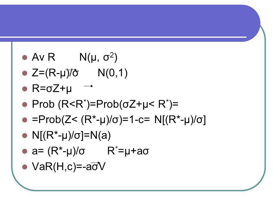 Aν R N(μ, σ2) Ζ=(R-μ)/σ Ν(0,1) R=σΖ+μ. Prob (R<R*)=Prob(σΖ+μ< R*)= =Prob(Ζ< (R*-μ)/σ)=1-c= N[(R*-μ)/σ]